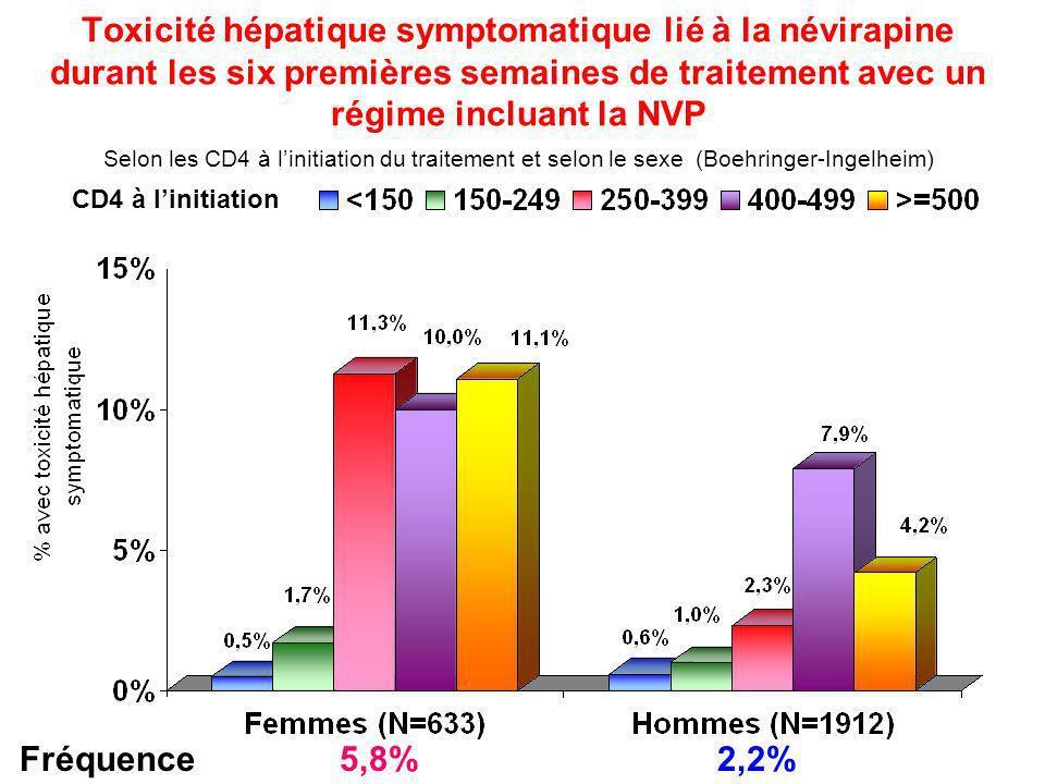 Toxicité hépatique symptomatique lié à la névirapine durant les six premières semaines de traitement avec un régime incluant la NVP Selon les CD4 à l'initiation du traitement et selon le sexe (Boehringer-Ingelheim)