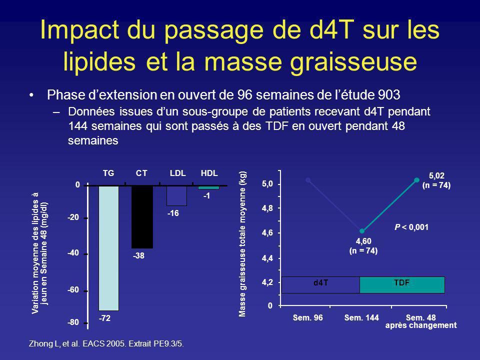 Impact du passage de d4T sur les lipides et la masse graisseuse