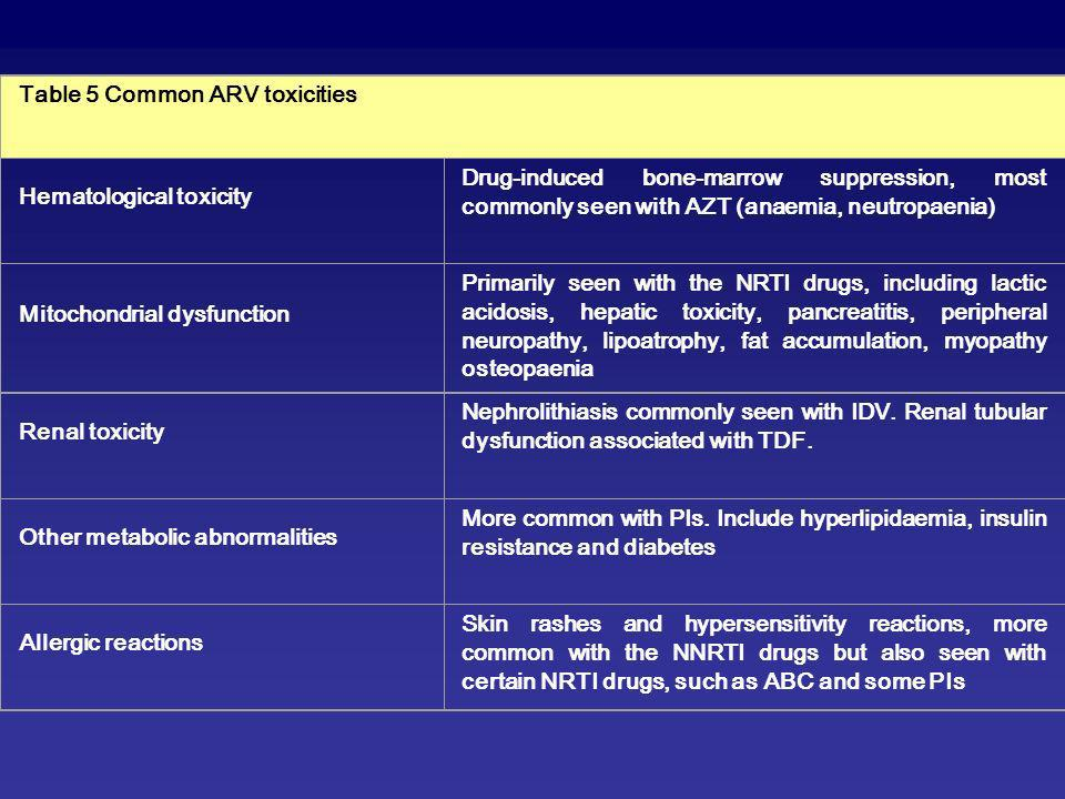 Table 5 Common ARV toxicities