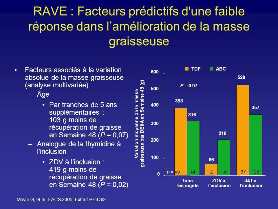 Variation moyenne de la masse graisseuse par DEXA en Semaine 48 (g)