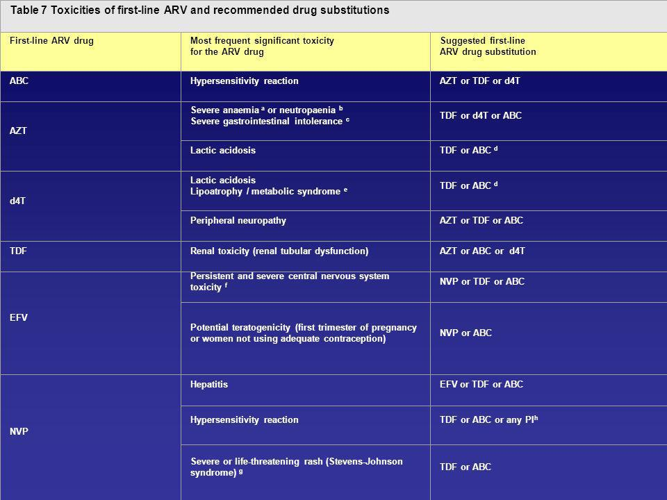 Table 7 Toxicities of first-line ARV and recommended drug substitutions