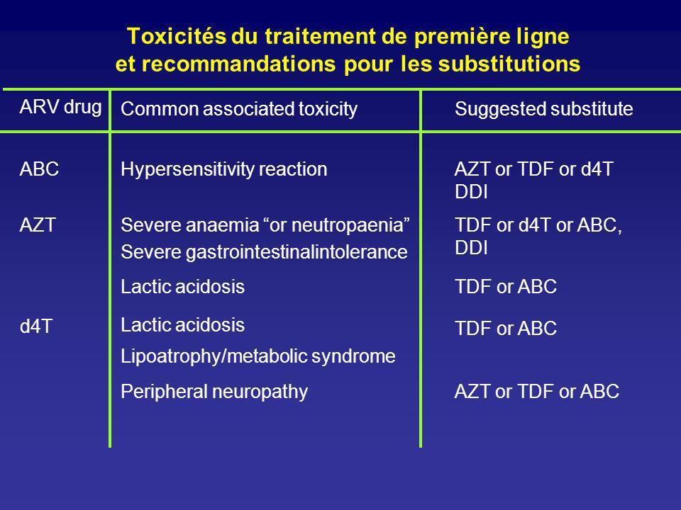 Toxicités du traitement de première ligne et recommandations pour les substitutions