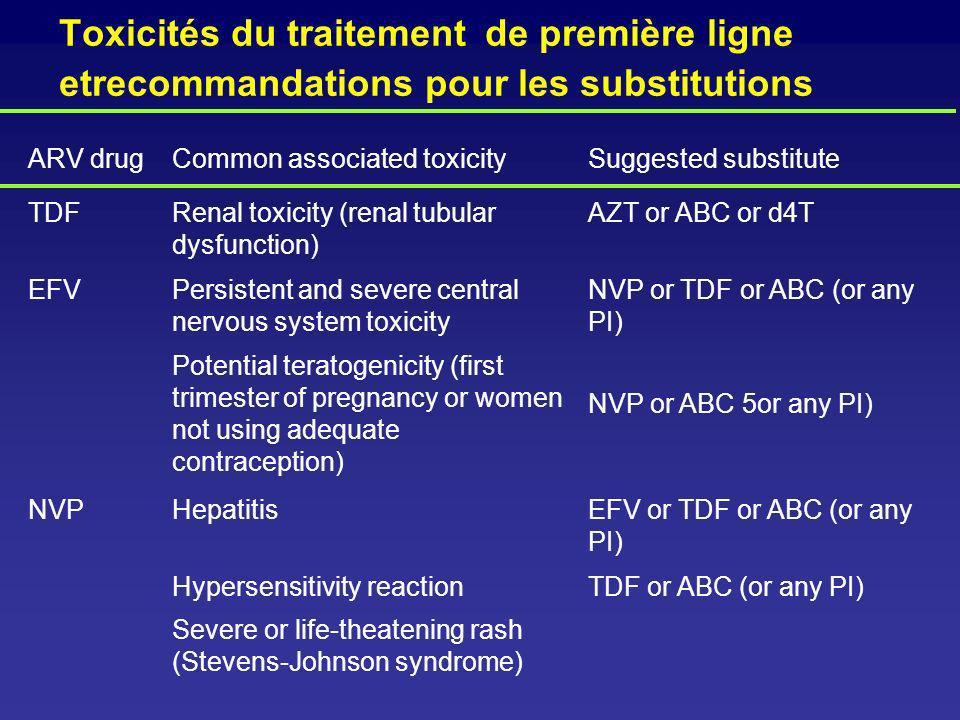 Toxicités du traitement de première ligne etrecommandations pour les substitutions