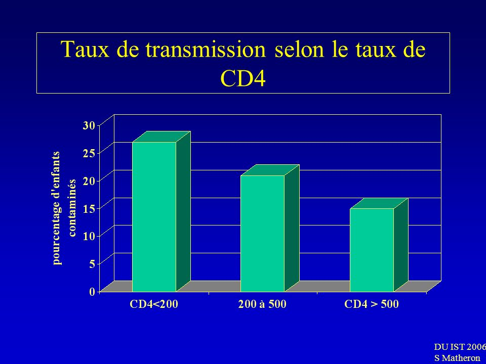 Taux de transmission selon le taux de CD4