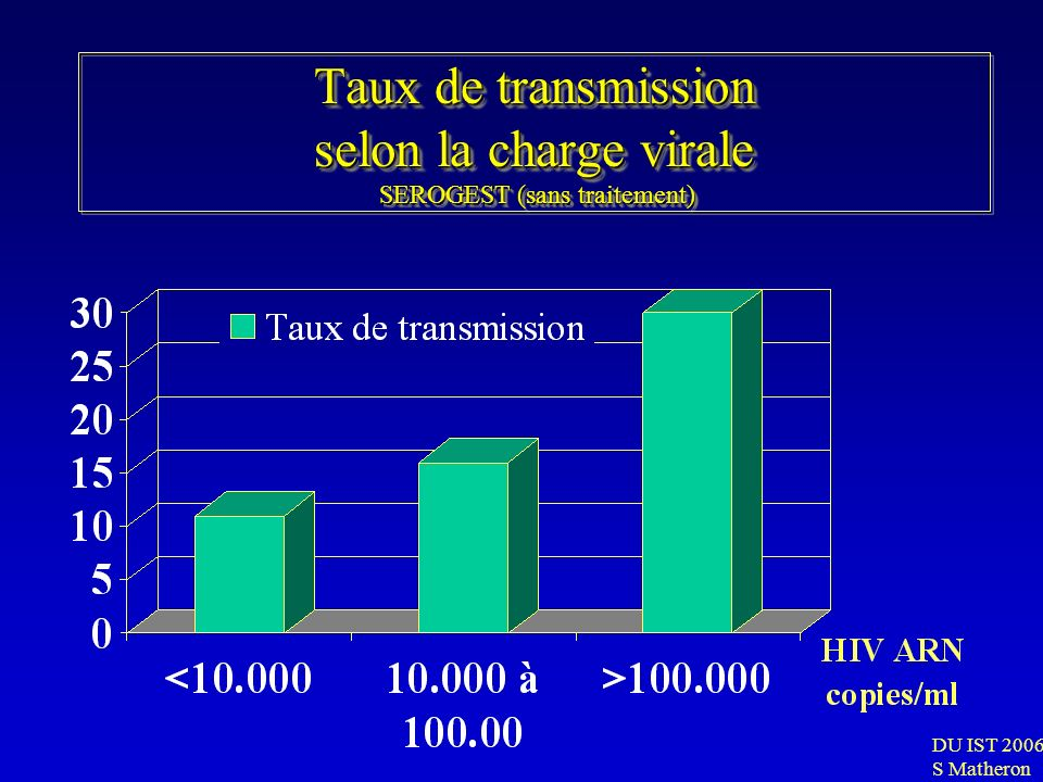 Taux de transmission selon la charge virale SEROGEST (sans traitement)