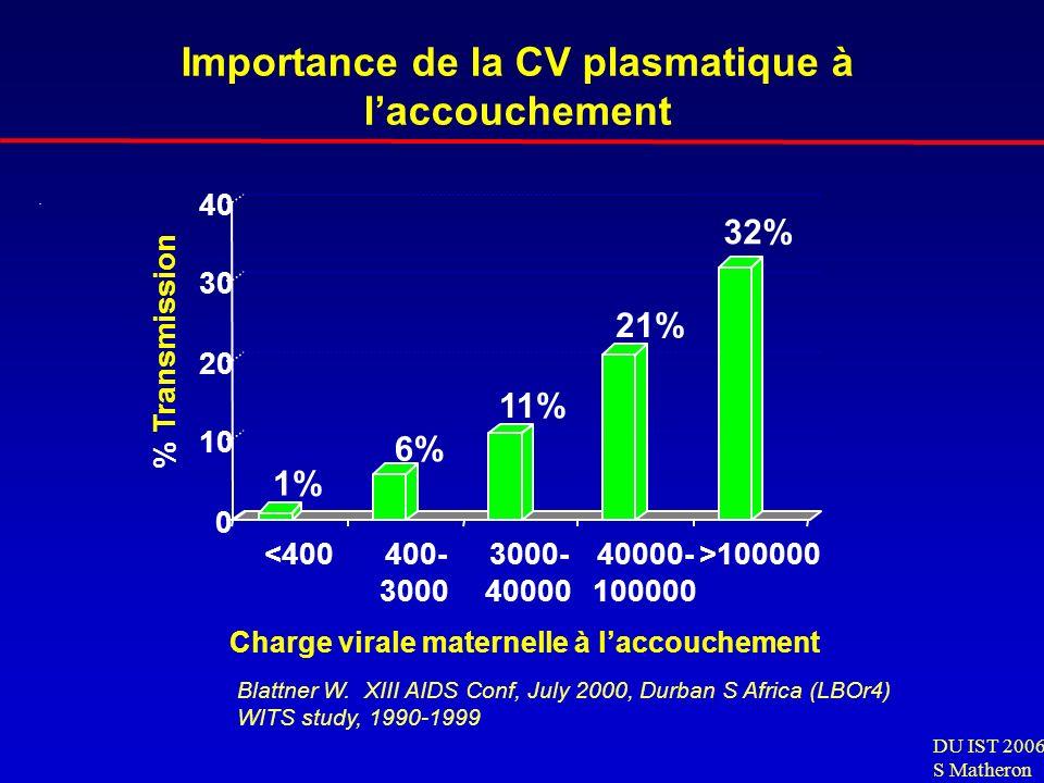 Importance de la CV plasmatique à l'accouchement