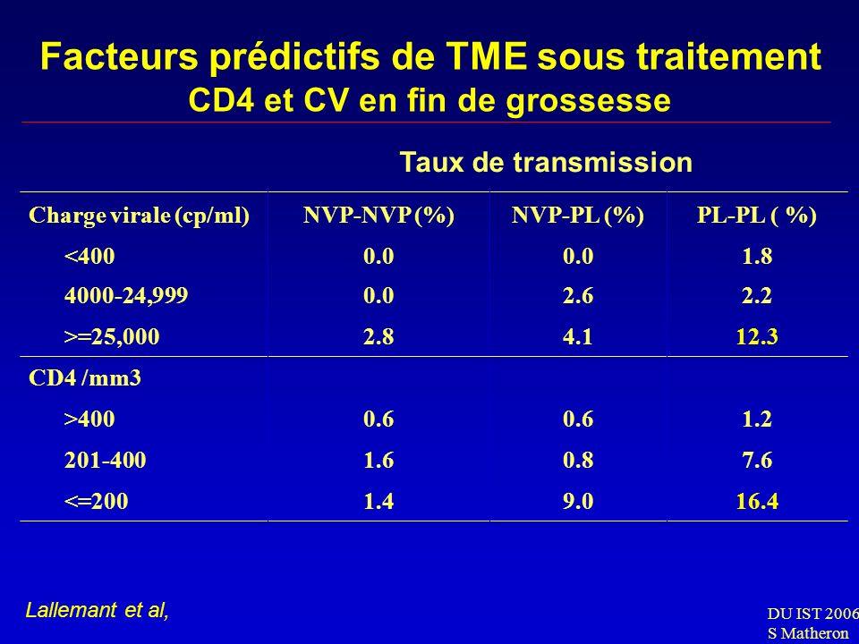 Facteurs prédictifs de TME sous traitement