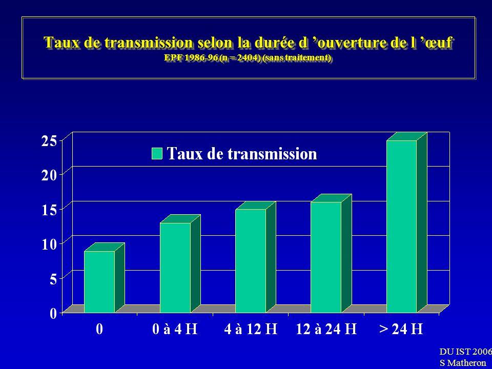 Taux de transmission selon la durée d 'ouverture de l 'œuf EPF 1986-96 (n = 2404) (sans traitement)