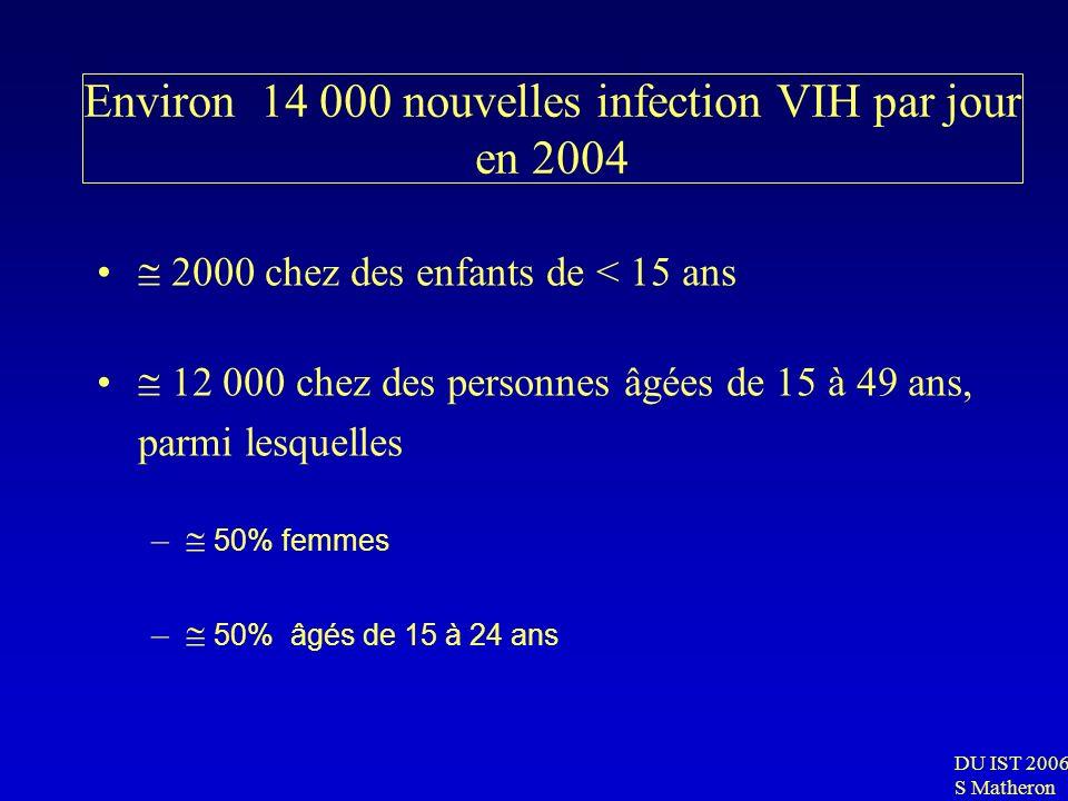 Environ 14 000 nouvelles infection VIH par jour en 2004