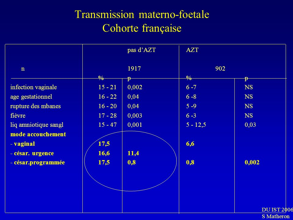 Transmission materno-foetale Cohorte française