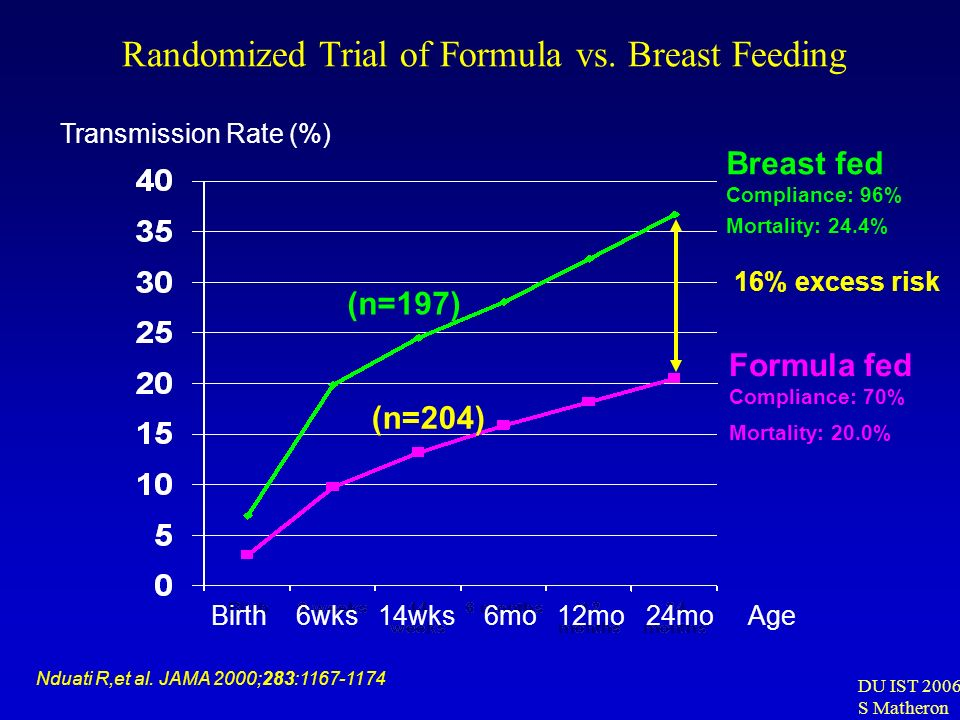Randomized Trial of Formula vs. Breast Feeding