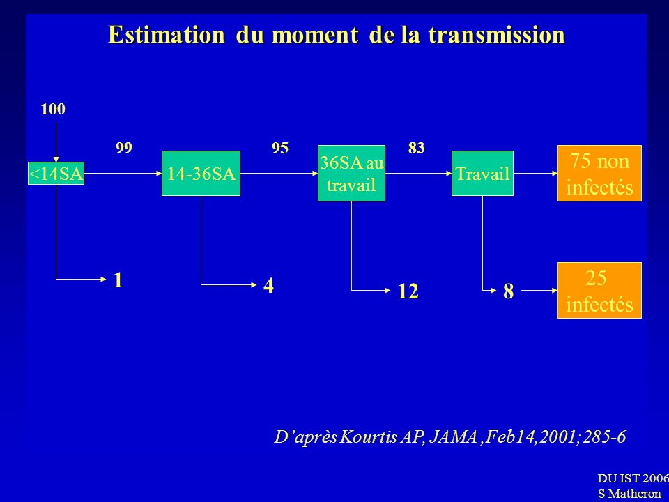 Estimation du moment de la transmission
