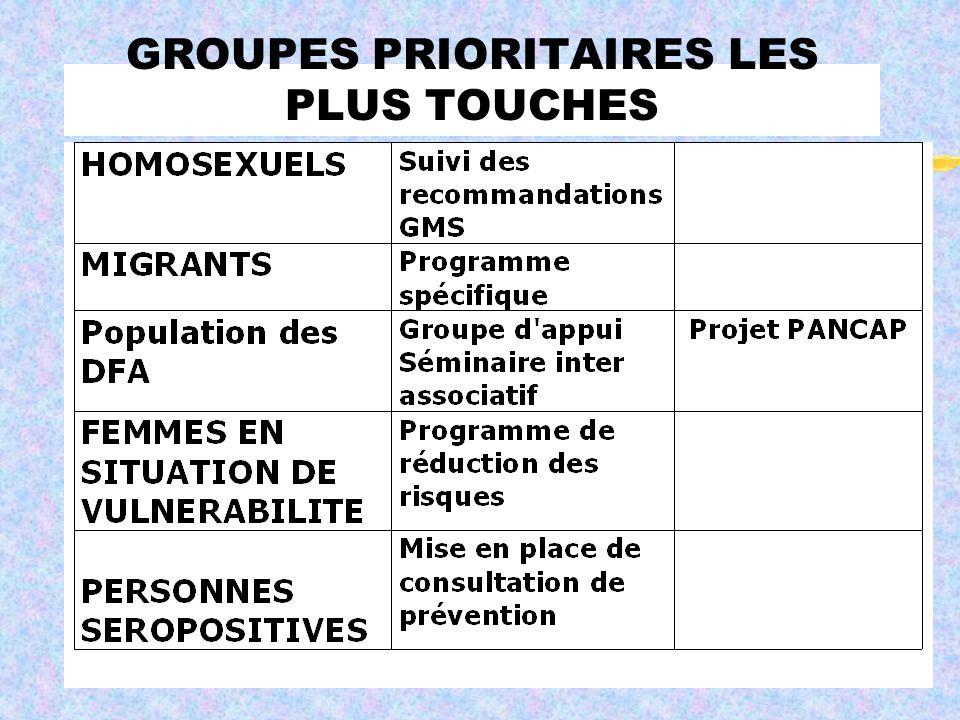 GROUPES PRIORITAIRES LES PLUS TOUCHES