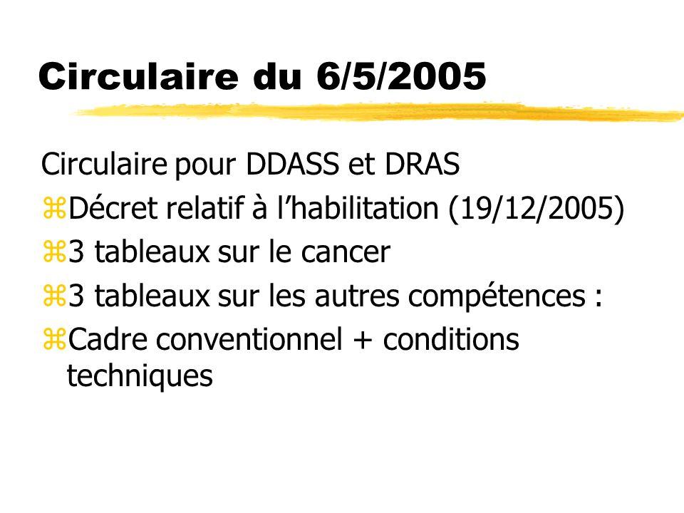 Circulaire du 6/5/2005 Circulaire pour DDASS et DRAS