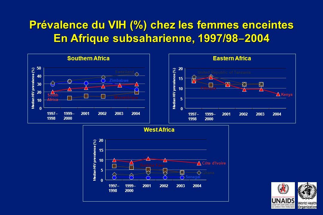 Prévalence du VIH (%) chez les femmes enceintes