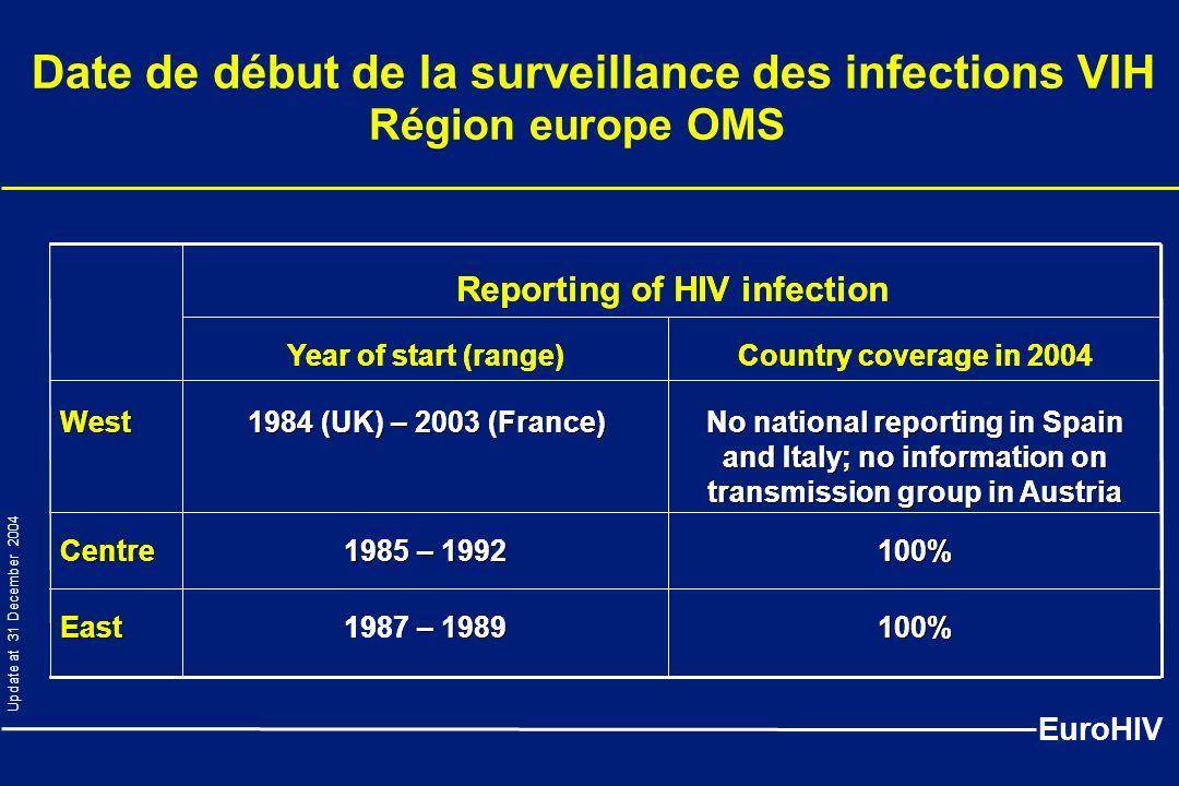 Date de début de la surveillance des infections VIH