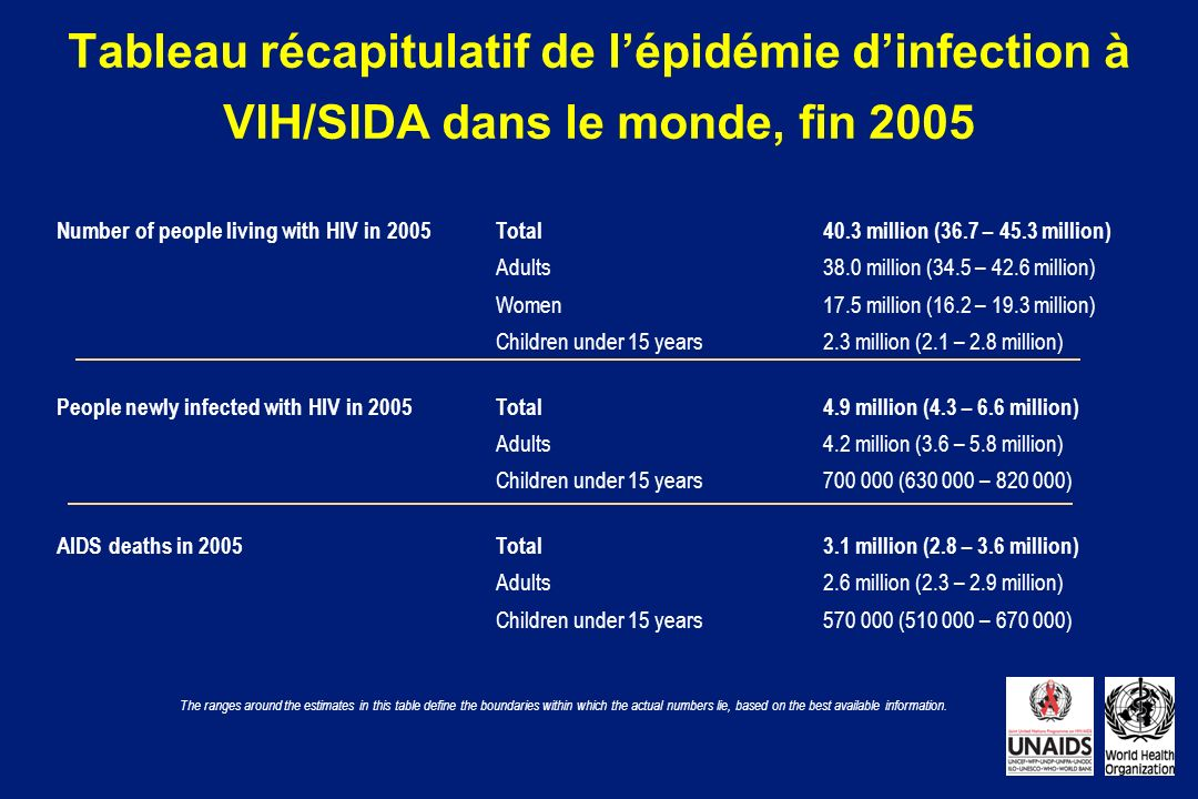 Tableau récapitulatif de l'épidémie d'infection à VIH/SIDA dans le monde, fin 2005