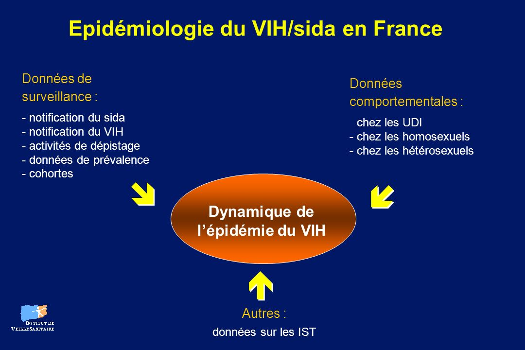    Epidémiologie du VIH/sida en France Dynamique de