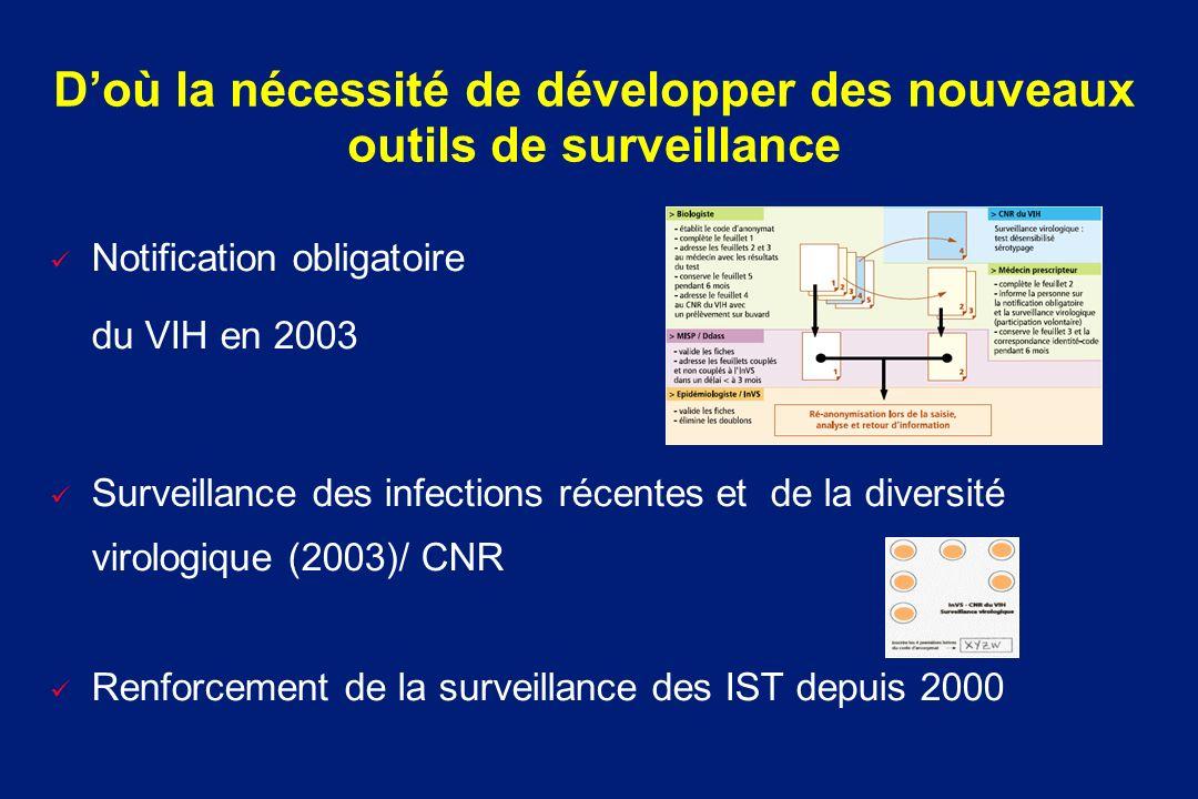D'où la nécessité de développer des nouveaux outils de surveillance