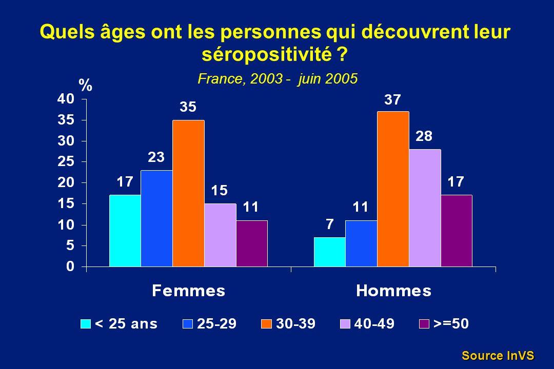 Quels âges ont les personnes qui découvrent leur séropositivité