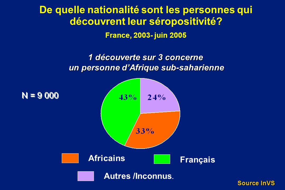 1 découverte sur 3 concerne un personne d'Afrique sub-saharienne
