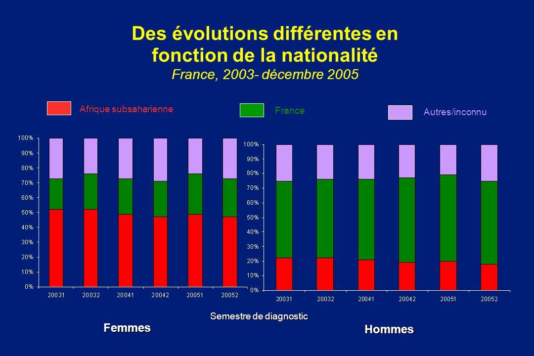 Des évolutions différentes en fonction de la nationalité France, 2003- décembre 2005