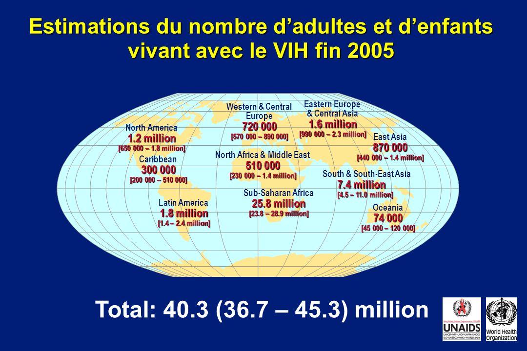Estimations du nombre d'adultes et d'enfants vivant avec le VIH fin 2005