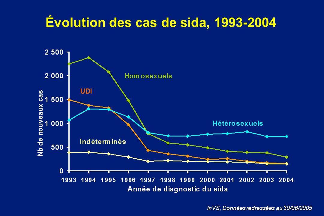 Évolution des cas de sida, 1993-2004
