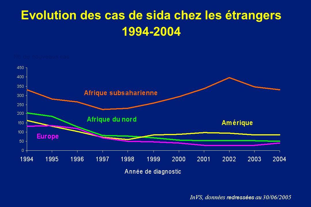 Evolution des cas de sida chez les étrangers 1994-2004