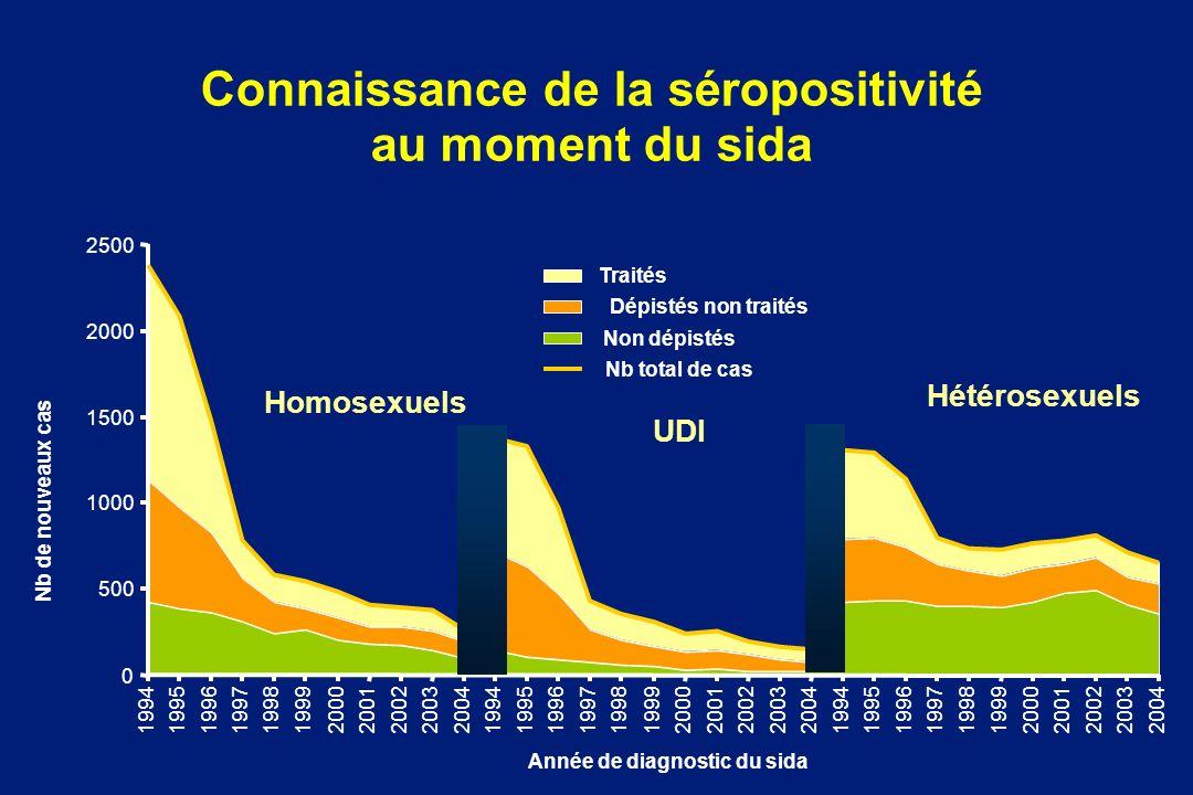 Connaissance de la séropositivité au moment du sida