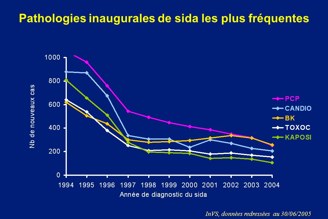 Pathologies inaugurales de sida les plus fréquentes