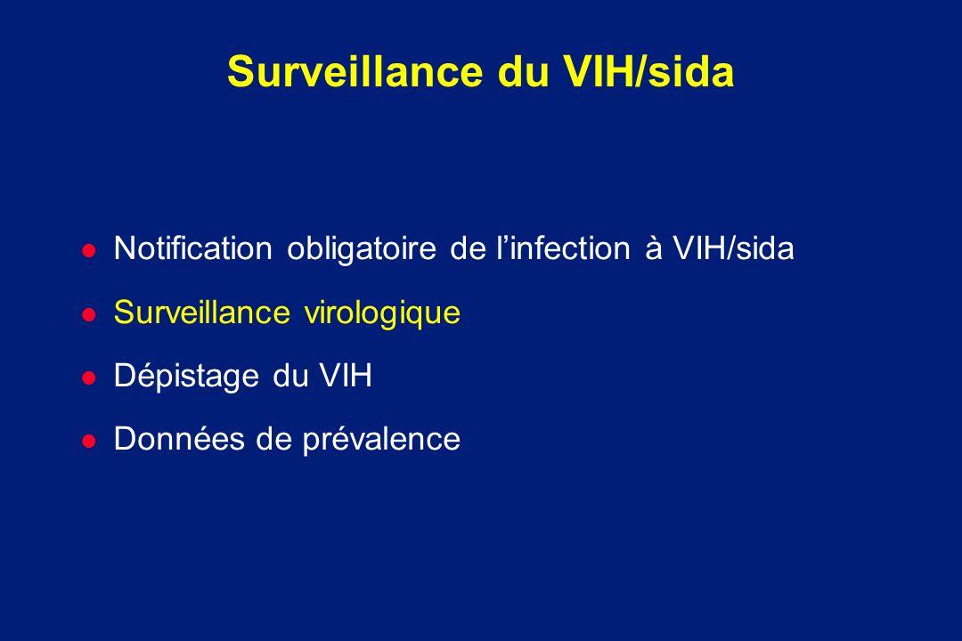 Surveillance du VIH/sida