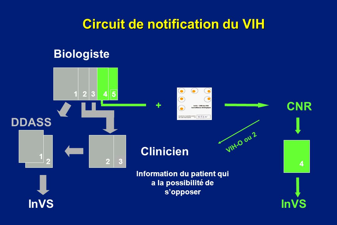 Circuit de notification du VIH