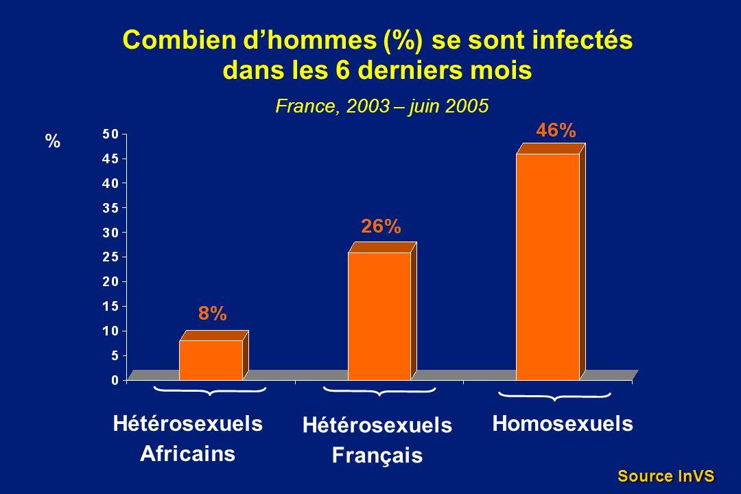 Combien d'hommes (%) se sont infectés dans les 6 derniers mois France, 2003 – juin 2005