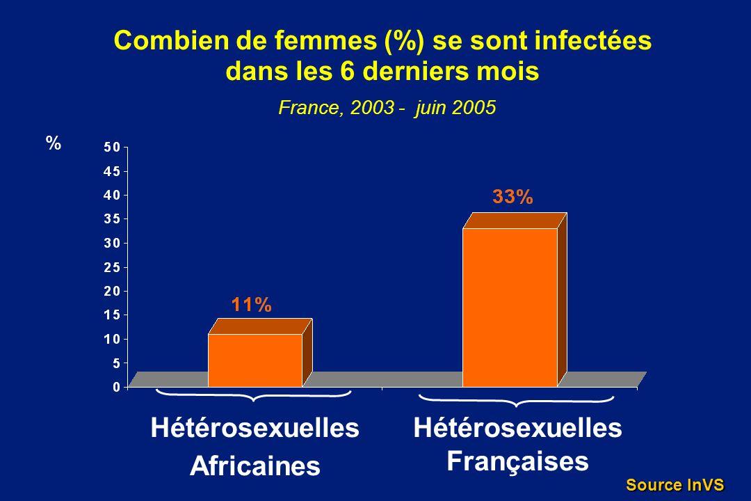 Hétérosexuelles Africaines Hétérosexuelles Françaises