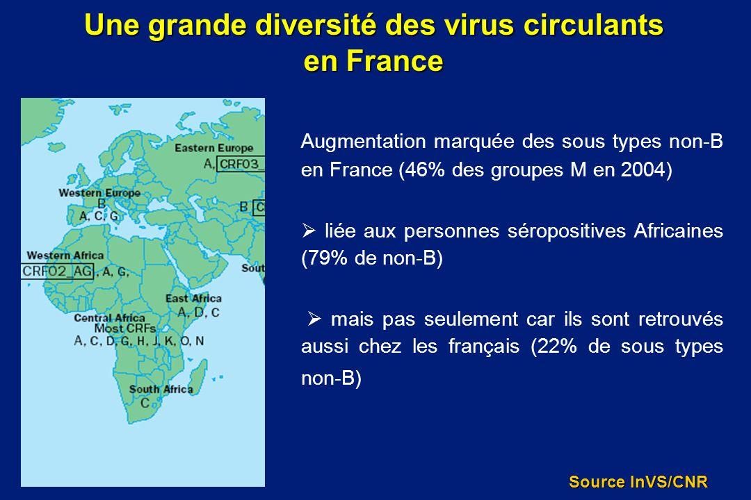 Une grande diversité des virus circulants en France