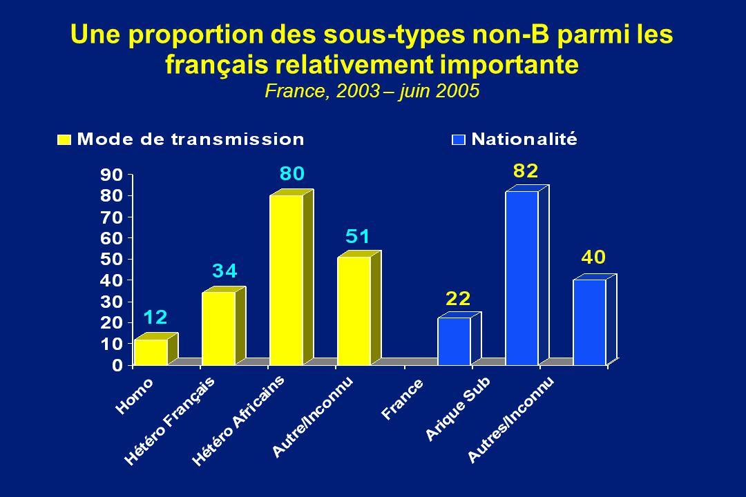 Une proportion des sous-types non-B parmi les français relativement importante France, 2003 – juin 2005