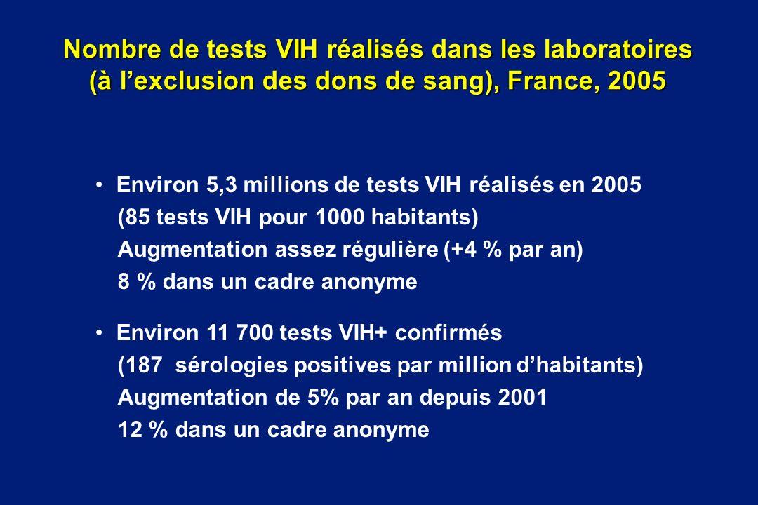 Nombre de tests VIH réalisés dans les laboratoires