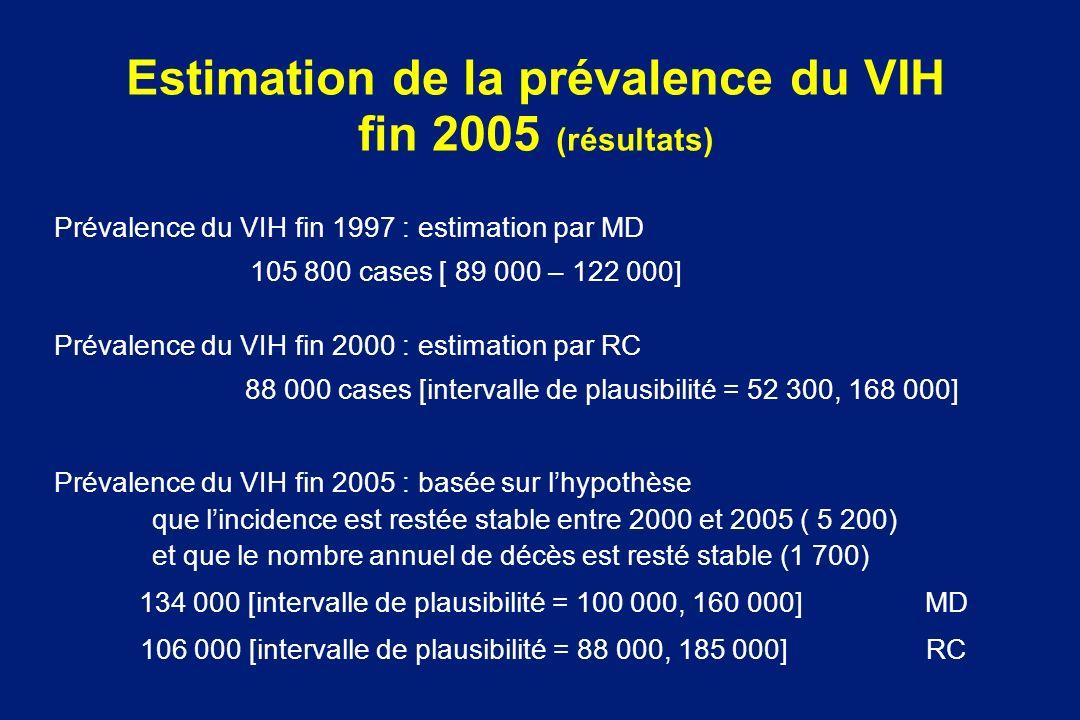 Estimation de la prévalence du VIH fin 2005 (résultats)