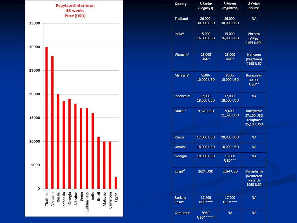Extrait du meeting MSF-OSF-TAG: prix par pays de Peg IFN-RBV
