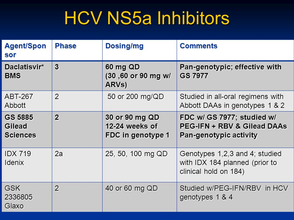 HCV NS5a Inhibitors Agent/Sponsor Phase Dosing/mg Comments