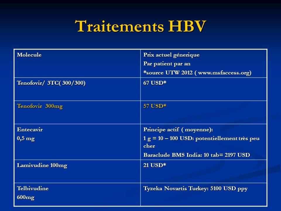 Traitements HBV Molecule Prix actuel génerique Par patient par an