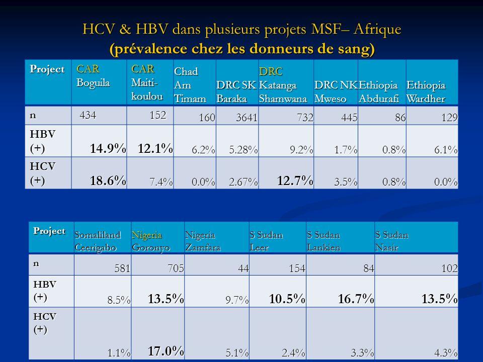 HCV & HBV dans plusieurs projets MSF– Afrique (prévalence chez les donneurs de sang)