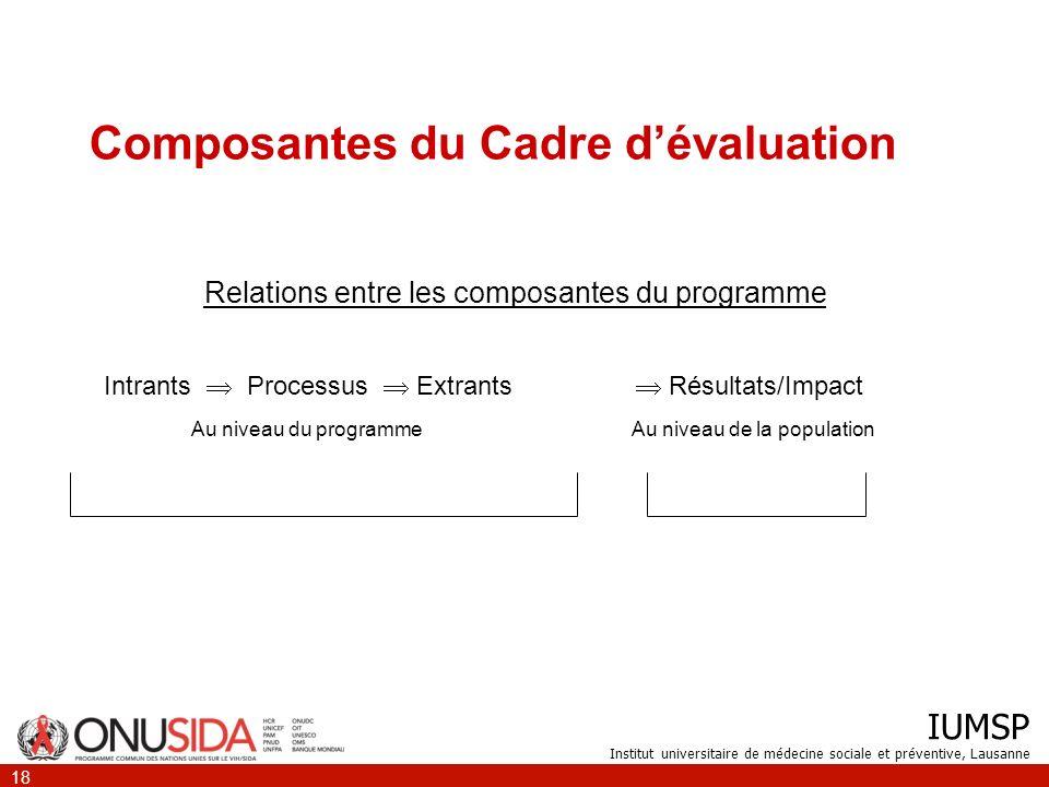 Composantes du Cadre d'évaluation