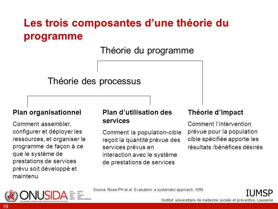 Les trois composantes d'une théorie du programme