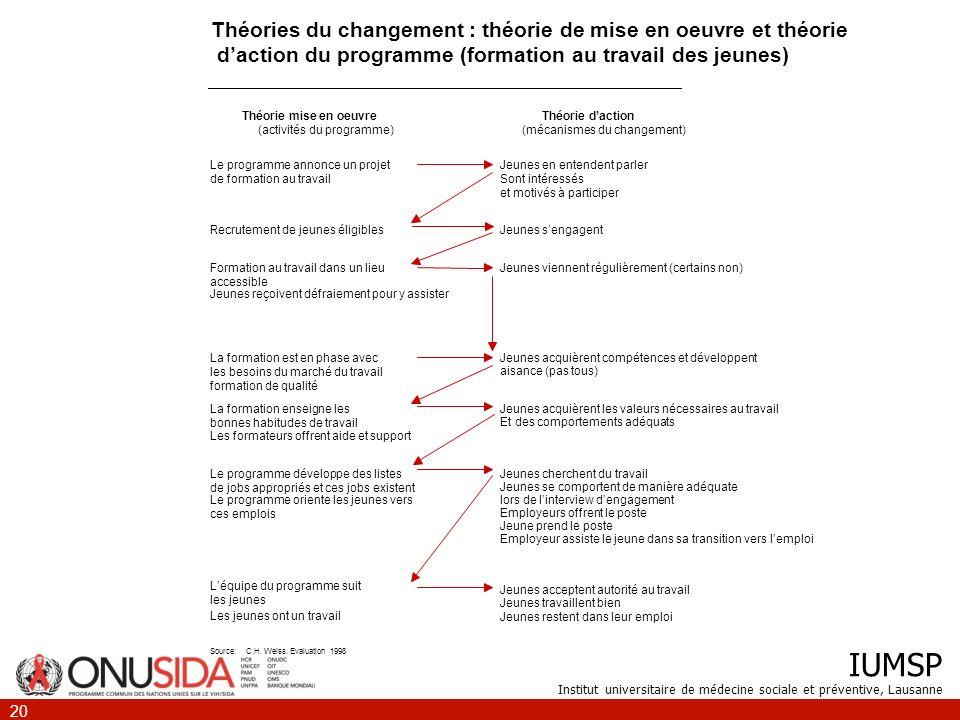 Théories du changement : théorie de mise en oeuvre et théorie d'action du programme (formation au travail des jeunes)
