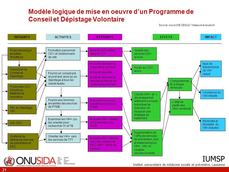 Modèle logique de mise en oeuvre d'un Programme de Conseil et Dépistage Volontaire