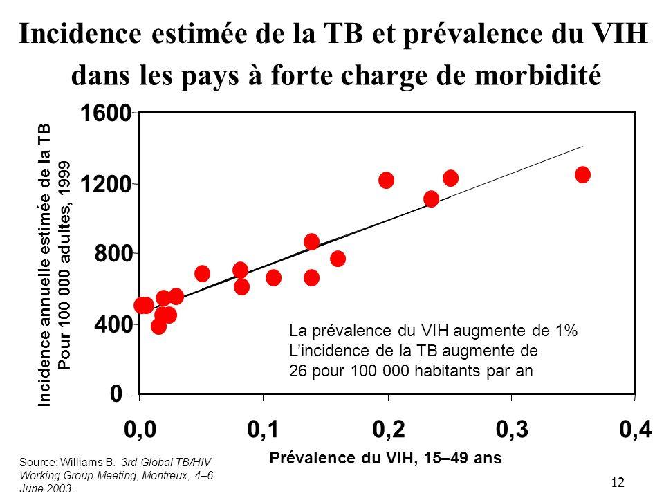Incidence annuelle estimée de la TB