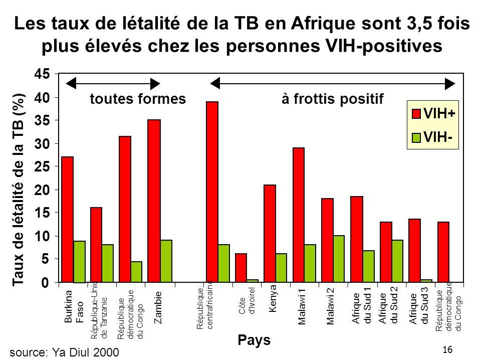 Les taux de létalité de la TB en Afrique sont 3,5 fois plus élevés chez les personnes VIH-positives