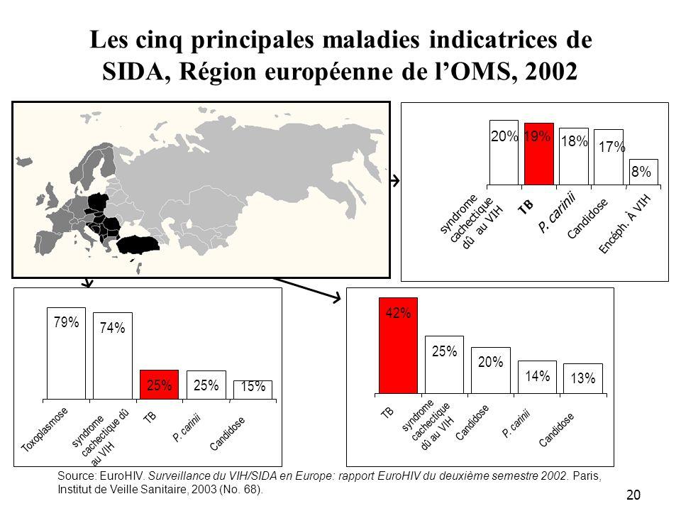 Les cinq principales maladies indicatrices de SIDA, Région européenne de l'OMS, 2002